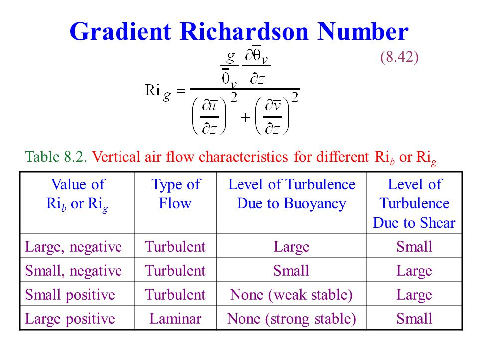 Gradient Richardson Number (8.42) Table 8.2. Vertical air flow characteristics for different Ri b or Ri g Value of Ri b or Ri g Type of Flow Level of