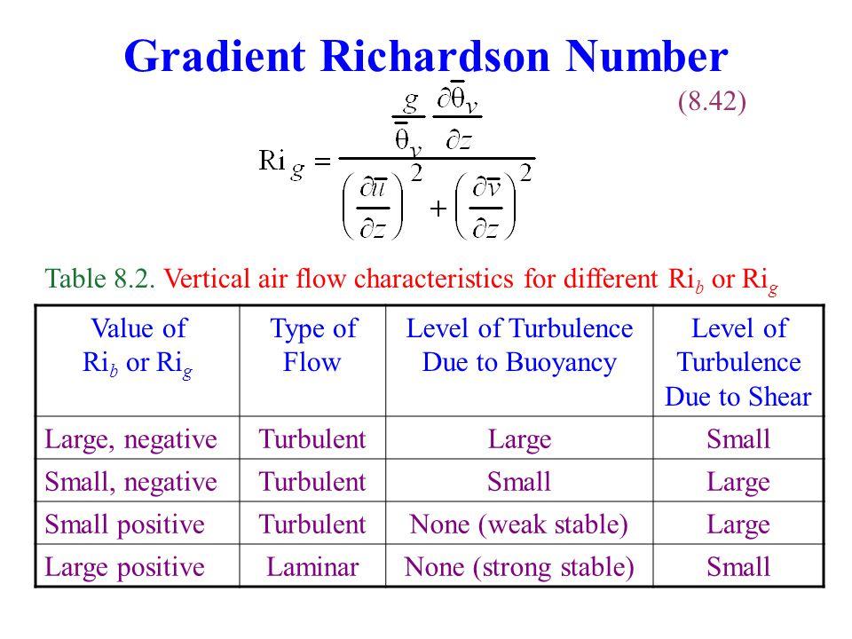 Gradient Richardson Number (8.42) Table 8.2.