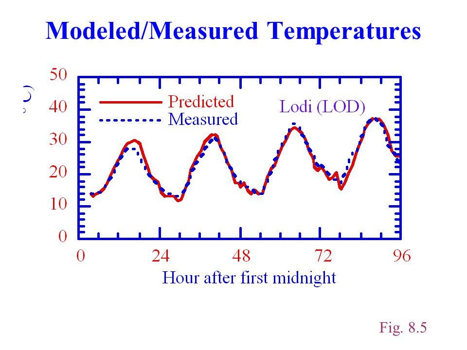 Modeled/Measured Temperatures Fig. 8.5