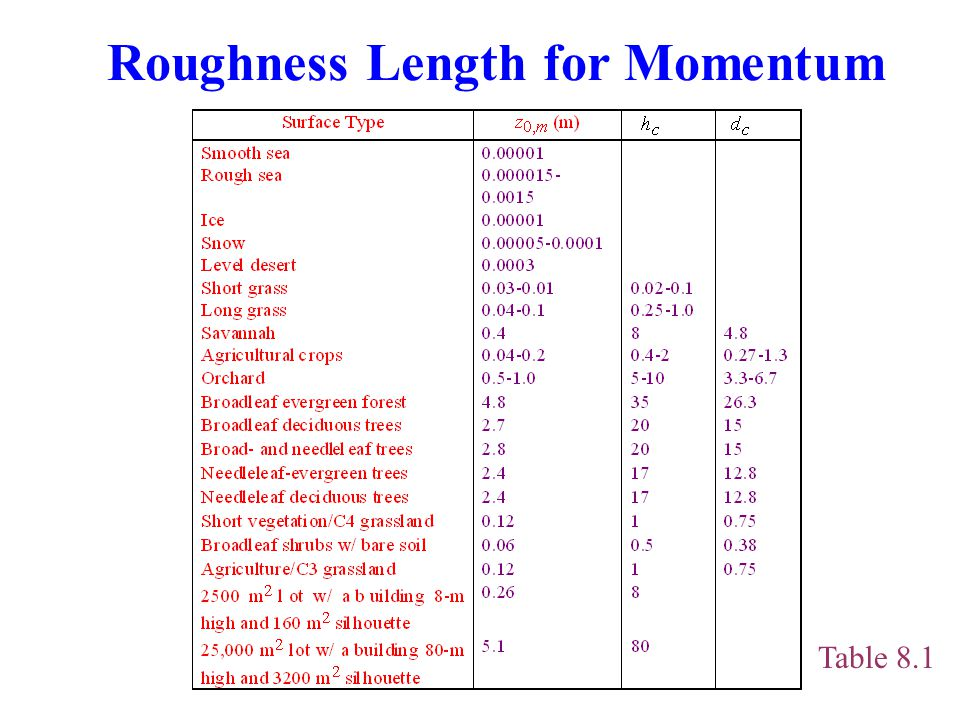 Roughness Length for Momentum Table 8.1