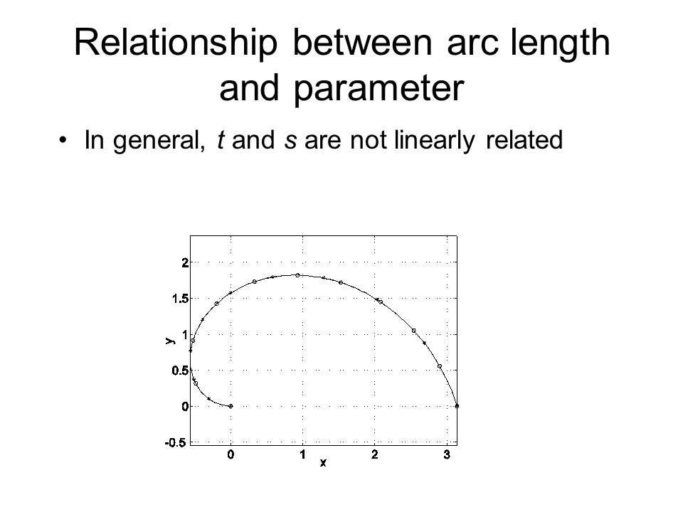 Analytic approach to computing arc length Arc length is a geometric integration In general, this integral doesn't integrate Solution: Numeric approaches