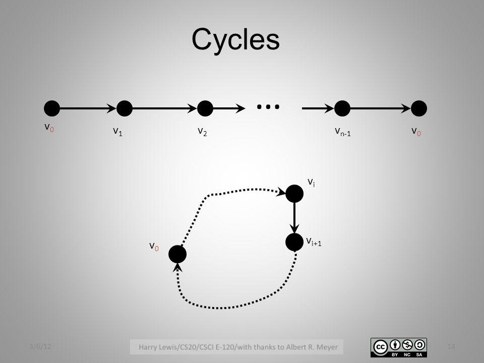 … v0v0 v1v1 v2v2 v n-1 v0v0 v0v0 vivi v i+1 Cycles 3/6/1214