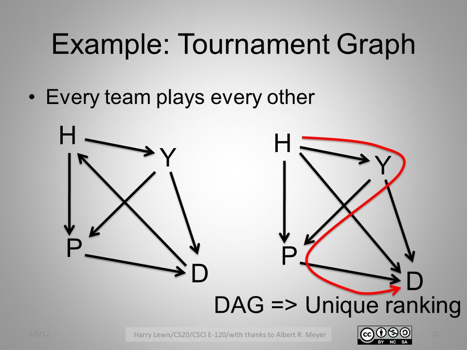 Example: Tournament Graph Every team plays every other 3/6/1218 H Y P D H Y P D DAG => Unique ranking