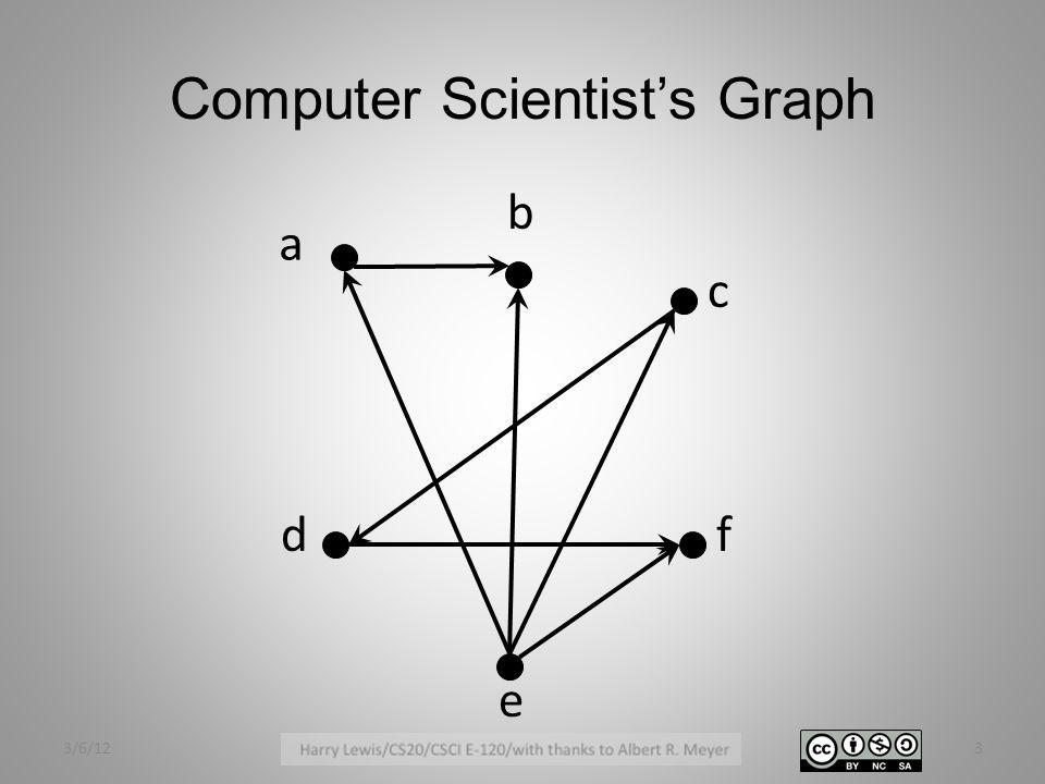 Computer Scientist's Graph a f e c d b 3/6/123