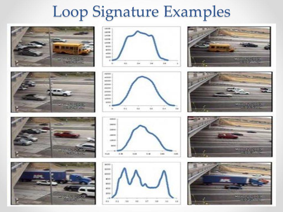 Loop Signature Examples