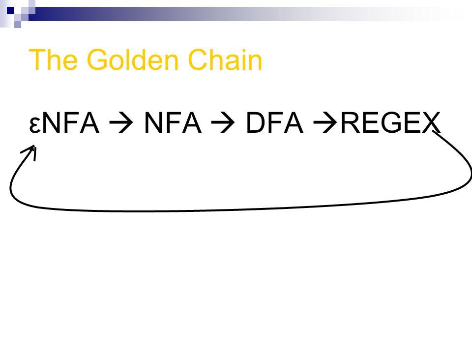 The Golden Chain εNFA  NFA  DFA  REGEX