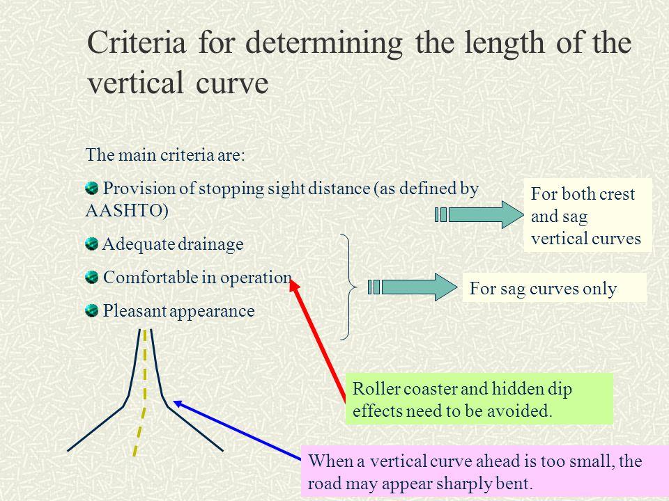 K-value for crest vertical curves a.