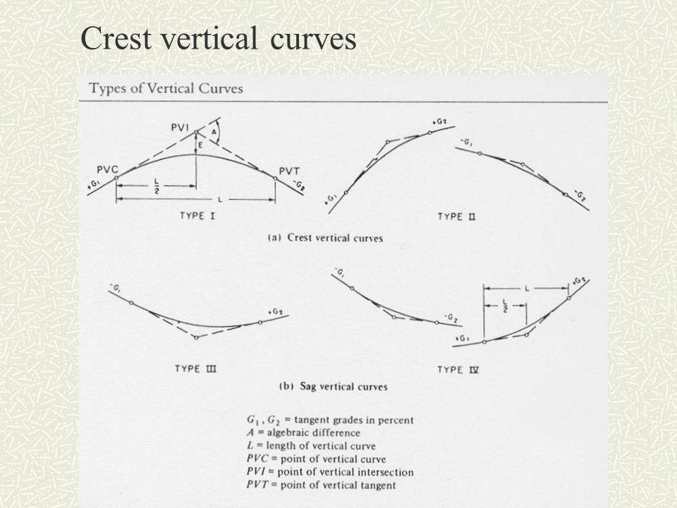 K-value for sag vertical curves a.