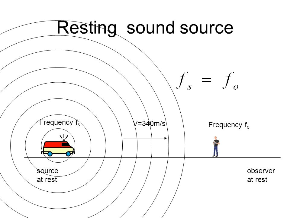 Resting sound source source at rest observer at rest Frequency f s Frequency f o V=340m/s