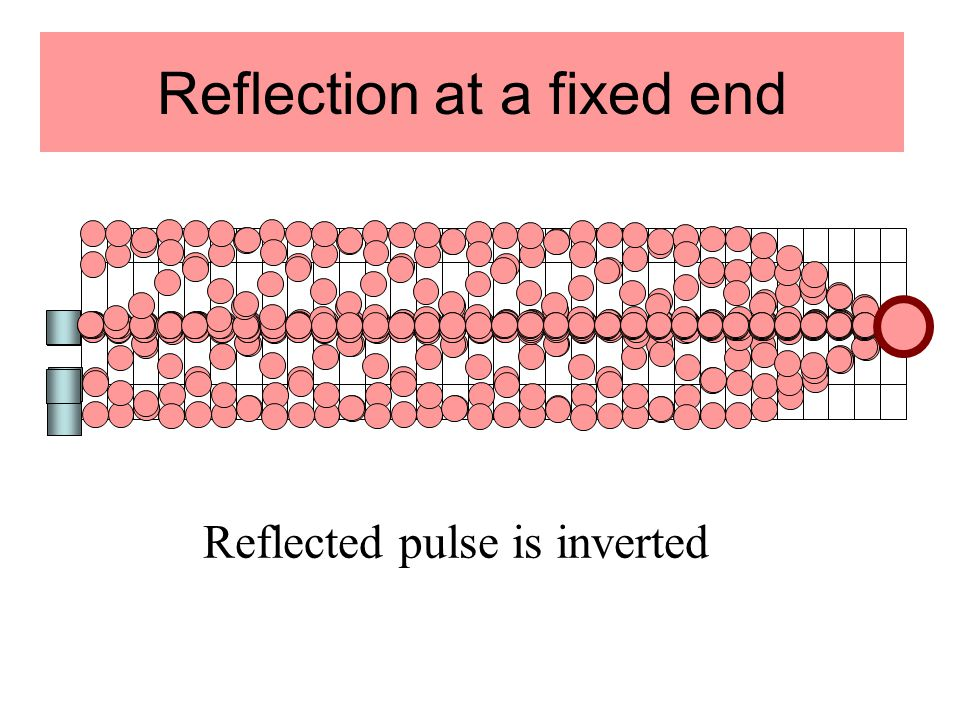 Reflection at a fixed end Reflected pulse is inverted