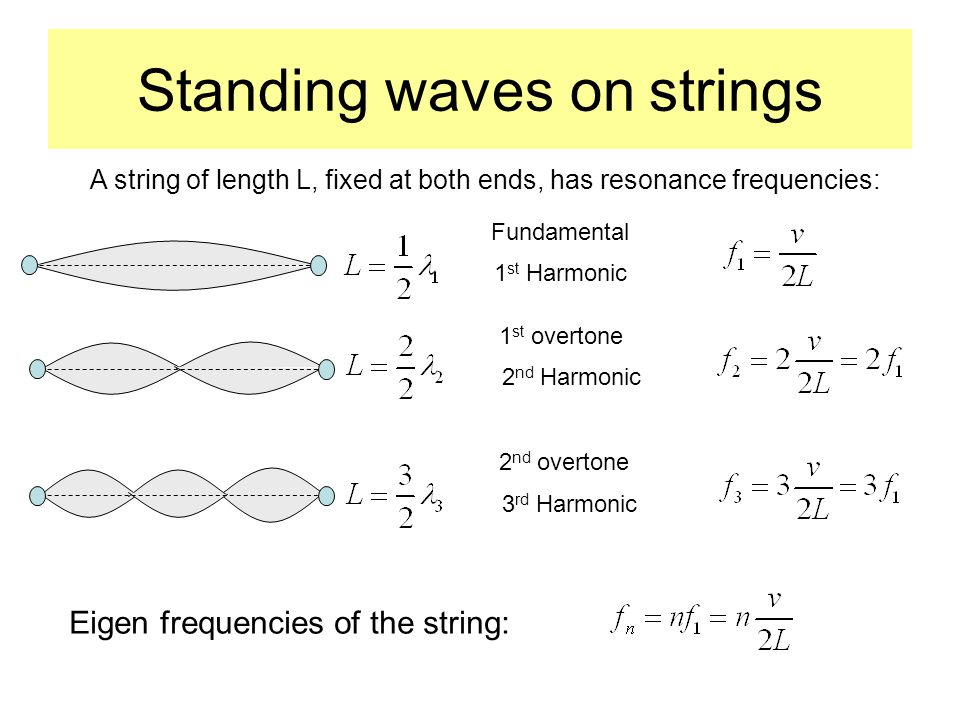 Standing waves on strings A string of length L, fixed at both ends, has resonance frequencies: Fundamental 1 st Harmonic 1 st overtone 2 nd Harmonic 2