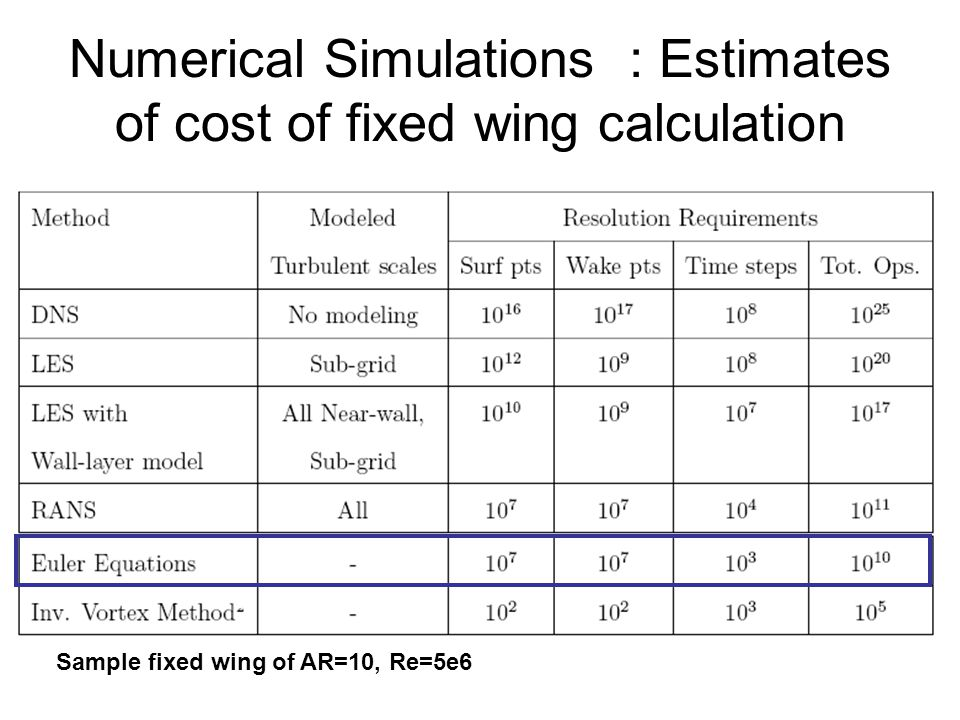 Numerical Simulations : Estimates of cost of fixed wing calculation Sample fixed wing of AR=10, Re=5e6