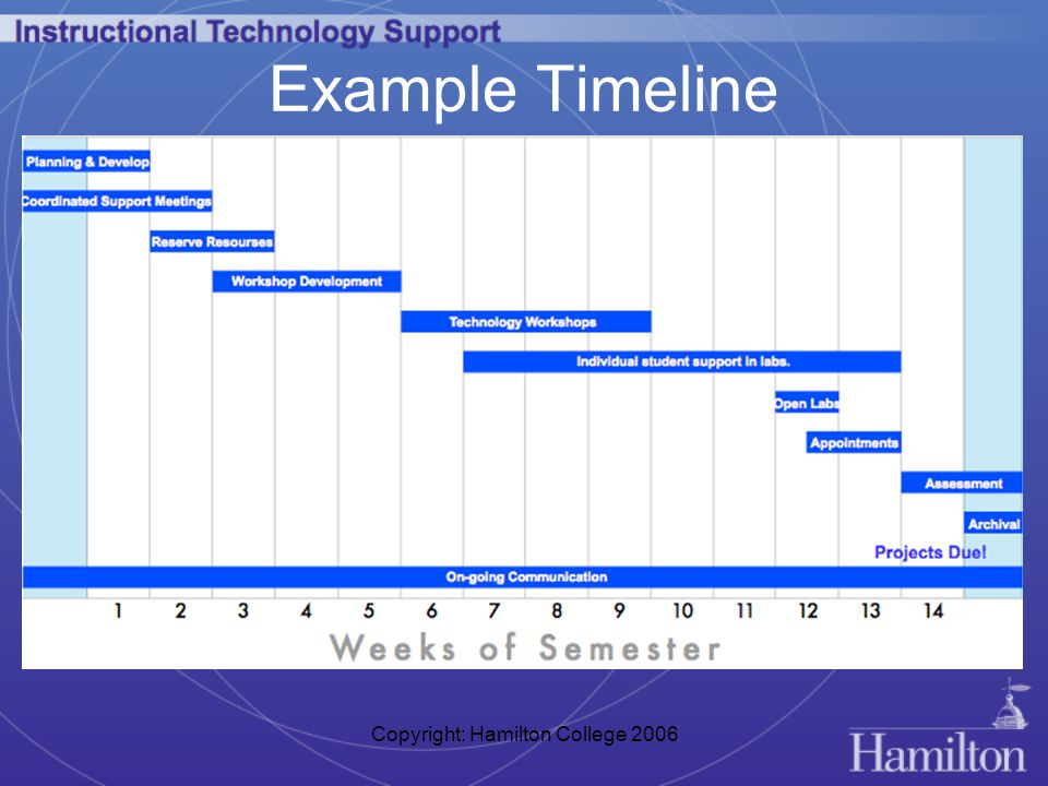 Copyright: Hamilton College 2006 Example Timeline