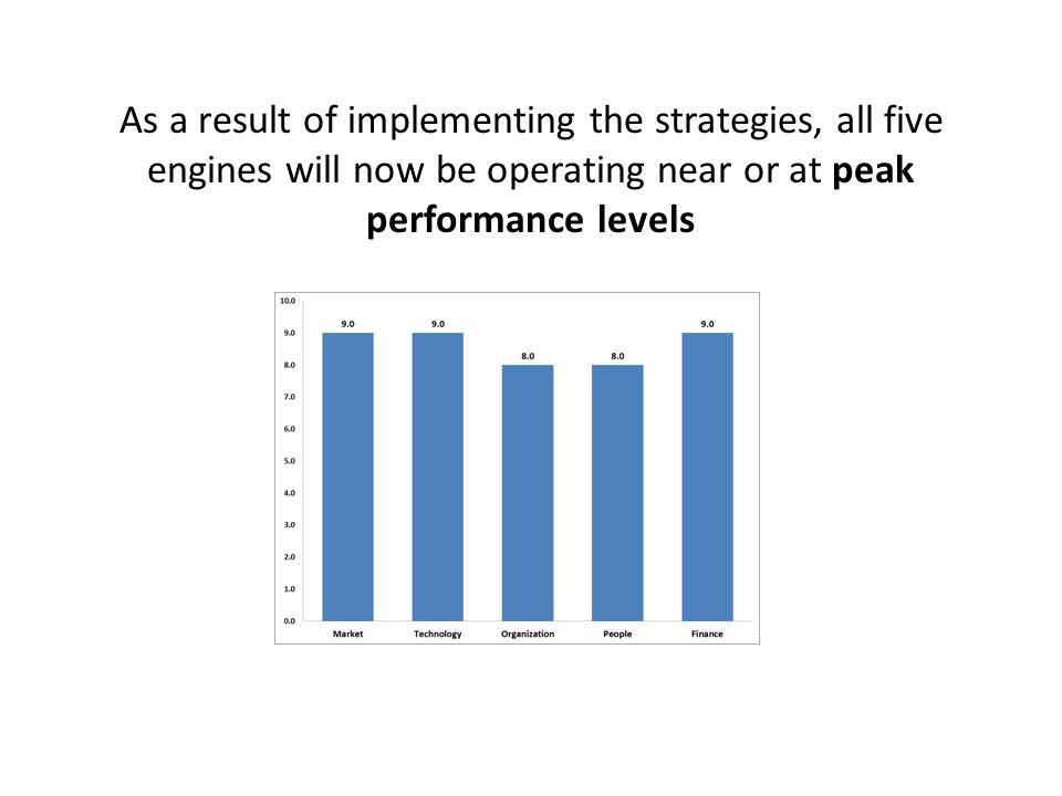 LAMERE helps you identify which engines are operating below standard, and which strategies are necessary to raise their performance