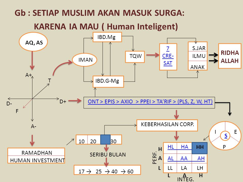 Gb : SETIAP MUSLIM AKAN MASUK SURGA: KARENA IA MAU ( Human Inteligent) AQ, AS A+ T F A- D- D+ IMAN IBD.Mg IBD.G-Mg TQW 7 CRE- SAT S.JAR ILMU ANAK RIDHA ALLAH ONT > EPIS > AXIO > PPEI > TA'RIF > (PLS, Z, W, HT) RAMADHAN HUMAN INVESTMENT 10 20 30 SERIBU BULAN 17 → 25 → 40 → 60 KEBERHASILAN CORP.