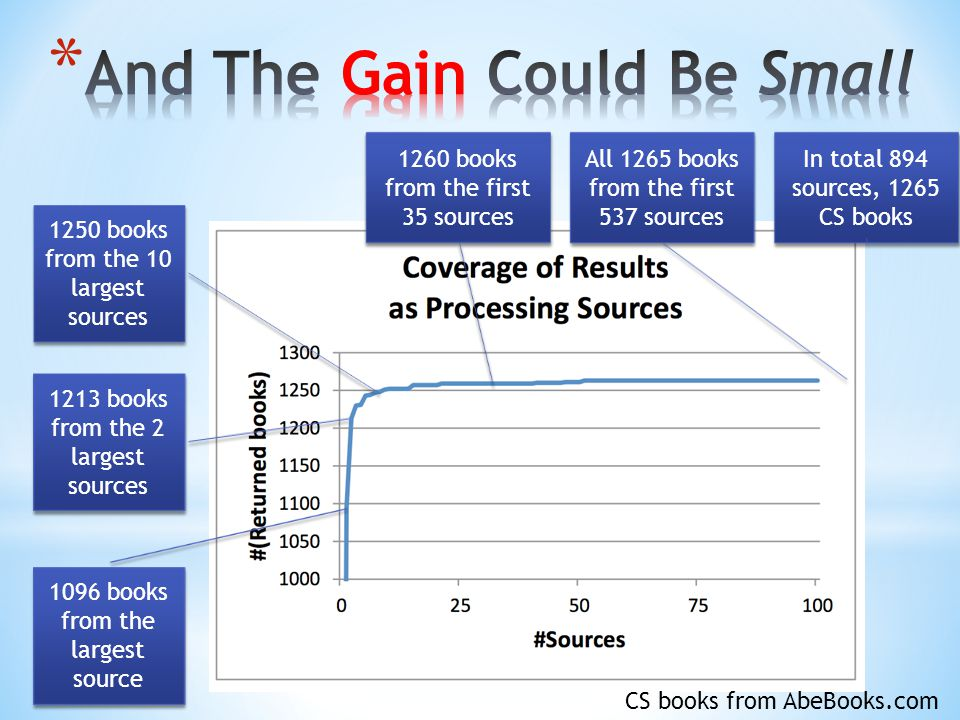 1096 books from the largest source 1213 books from the 2 largest sources 1250 books from the 10 largest sources 1260 books from the first 35 sources All 1265 books from the first 537 sources In total 894 sources, 1265 CS books CS books from AbeBooks.com