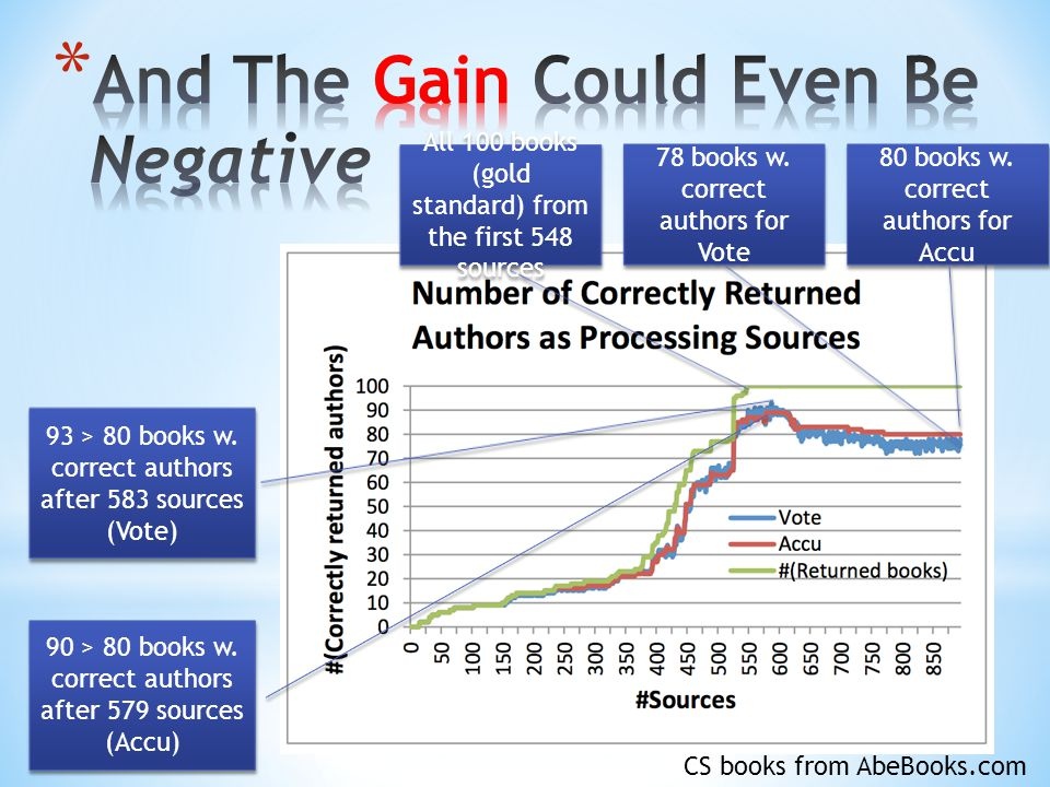 90 > 80 books w. correct authors after 579 sources (Accu) 93 > 80 books w.