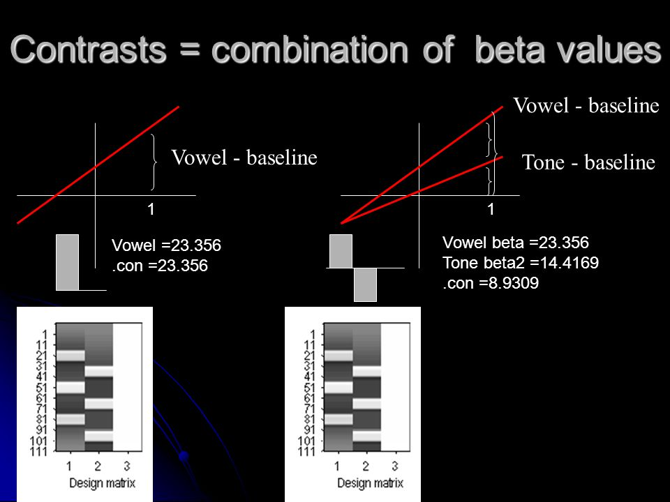 Contrasts = combination of beta values Vowel =23.356.con =23.356 Vowel beta =23.356 Tone beta2 =14.4169.con =8.9309 Vowel - baseline Tone - baseline V