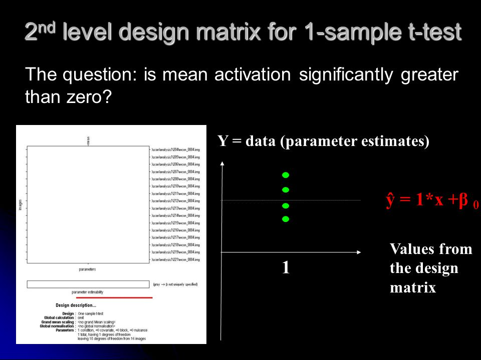 2 nd level design matrix for 1-sample t-test Values from the design matrix Y = data (parameter estimates) 1 ŷ = 1*x +β 0 The question: is mean activat