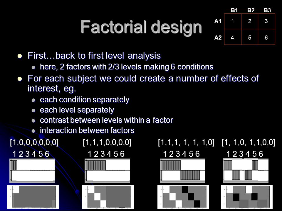 Factorial design First…back to first level analysis First…back to first level analysis here, 2 factors with 2/3 levels making 6 conditions here, 2 fac