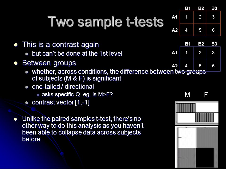 Two sample t-tests This is a contrast again This is a contrast again but can't be done at the 1st level but can't be done at the 1st level Between gro