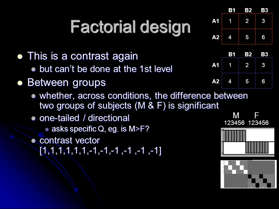 Factorial design This is a contrast again This is a contrast again but can't be done at the 1st level but can't be done at the 1st level Between group