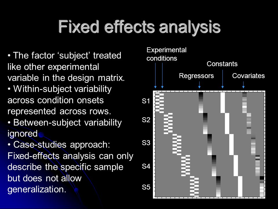 Fixed effects analysis The factor 'subject' treated like other experimental variable in the design matrix. Within-subject variability across condition