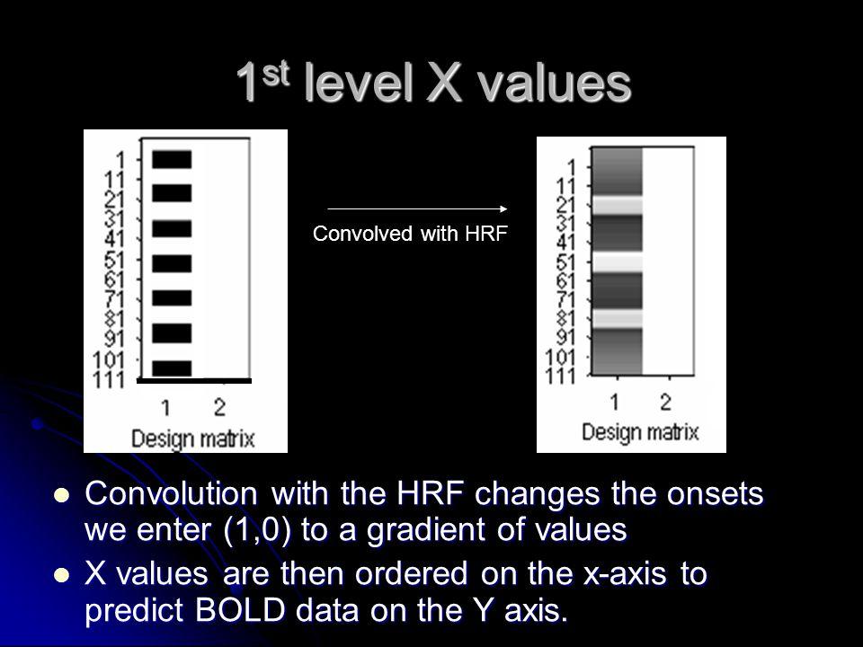 1 st level parameter estimate = ŷ, predicted value intercept ŷ = ax + b ε = residual error = y i, true value slope (beta) Mean activation Y=data