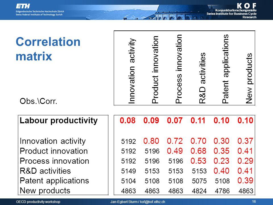 Jan-Egbert Sturm / kof@kof.ethz.ch Konjunkturforschungsstelle Swiss Institute for Business Cycle Research 16 OECD productivity workshop Correlation matrix Obs.\Corr.