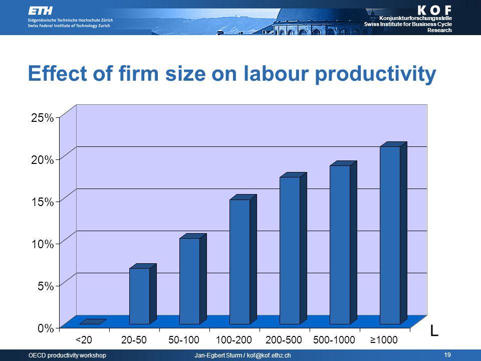 Jan-Egbert Sturm / kof@kof.ethz.ch Konjunkturforschungsstelle Swiss Institute for Business Cycle Research 19 OECD productivity workshop Effect of firm size on labour productivity L 0% 5% 10% 15% 20% 25% <2020-5050-100100-200200-500500-1000≥1000