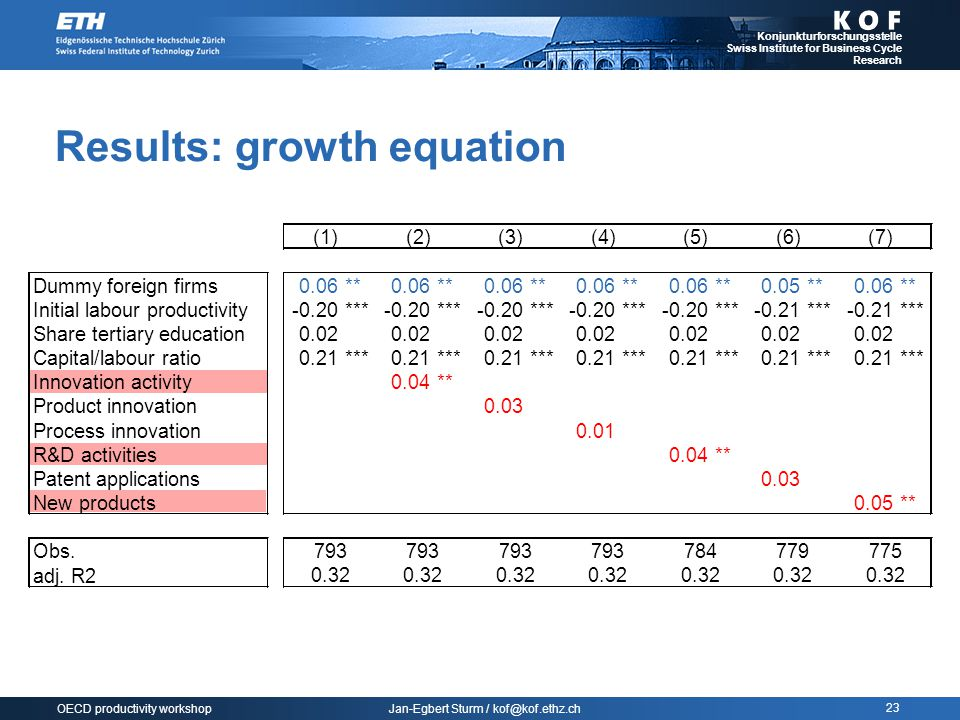 Jan-Egbert Sturm / kof@kof.ethz.ch Konjunkturforschungsstelle Swiss Institute for Business Cycle Research 23 OECD productivity workshop Results: growth equation (1)(2)(3)(4)(5)(6)(7) Dummy foreign firms0.06**0.06**0.06**0.06**0.06**0.05**0.06** Initial labour productivity-0.20***-0.20***-0.20***-0.20***-0.20***-0.21***-0.21*** Share tertiary education Capital/labour ratio 0.02 0.21***0.21***0.21***0.21***0.21***0.21***0.21*** Innovation activity Product innovation Process innovation R&D activities Patent applications New products 0.04** 0.03 0.01 0.04** 0.03 0.05** Obs.