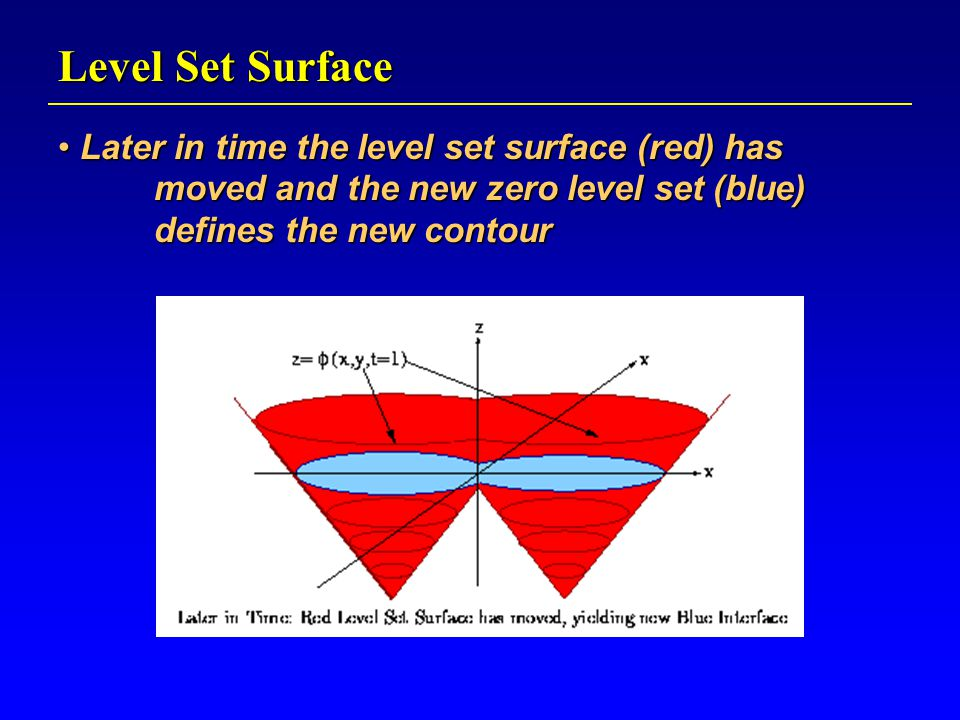 Level Set Surface Later in time the level set surface (red) has moved and the new zero level set (blue) defines the new contour Later in time the level set surface (red) has moved and the new zero level set (blue) defines the new contour