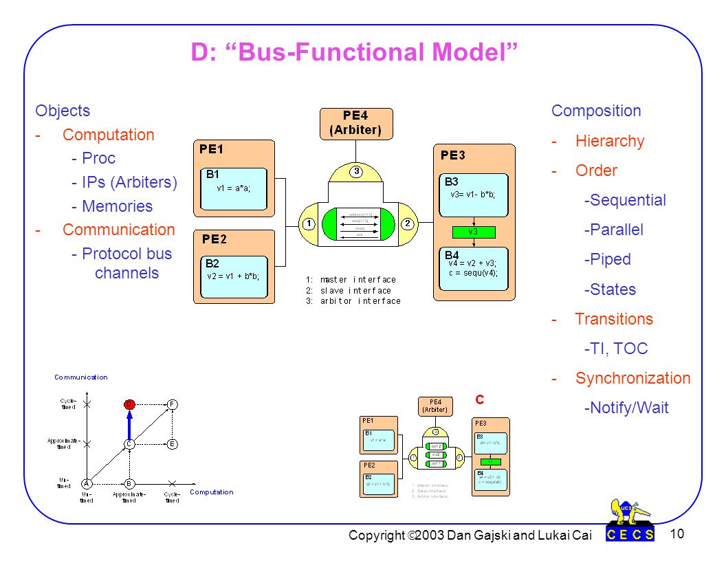 Copyright  2003 Dan Gajski and Lukai Cai 10 D: Bus-Functional Model Objects -Computation - Proc - IPs (Arbiters) - Memories -Communication - Protocol bus channels Composition - Hierarchy - Order -Sequential -Parallel -Piped -States - Transitions -TI, TOC - Synchronization -Notify/Wait