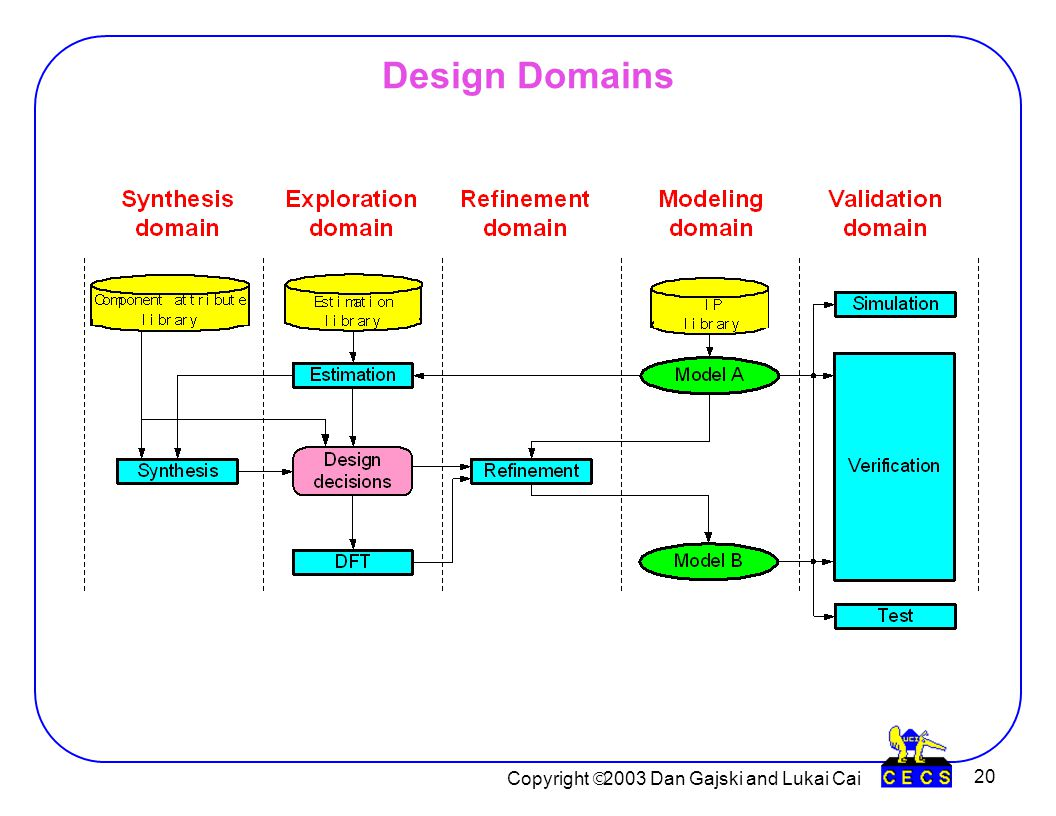 Copyright  2003 Dan Gajski and Lukai Cai 20 Design Domains