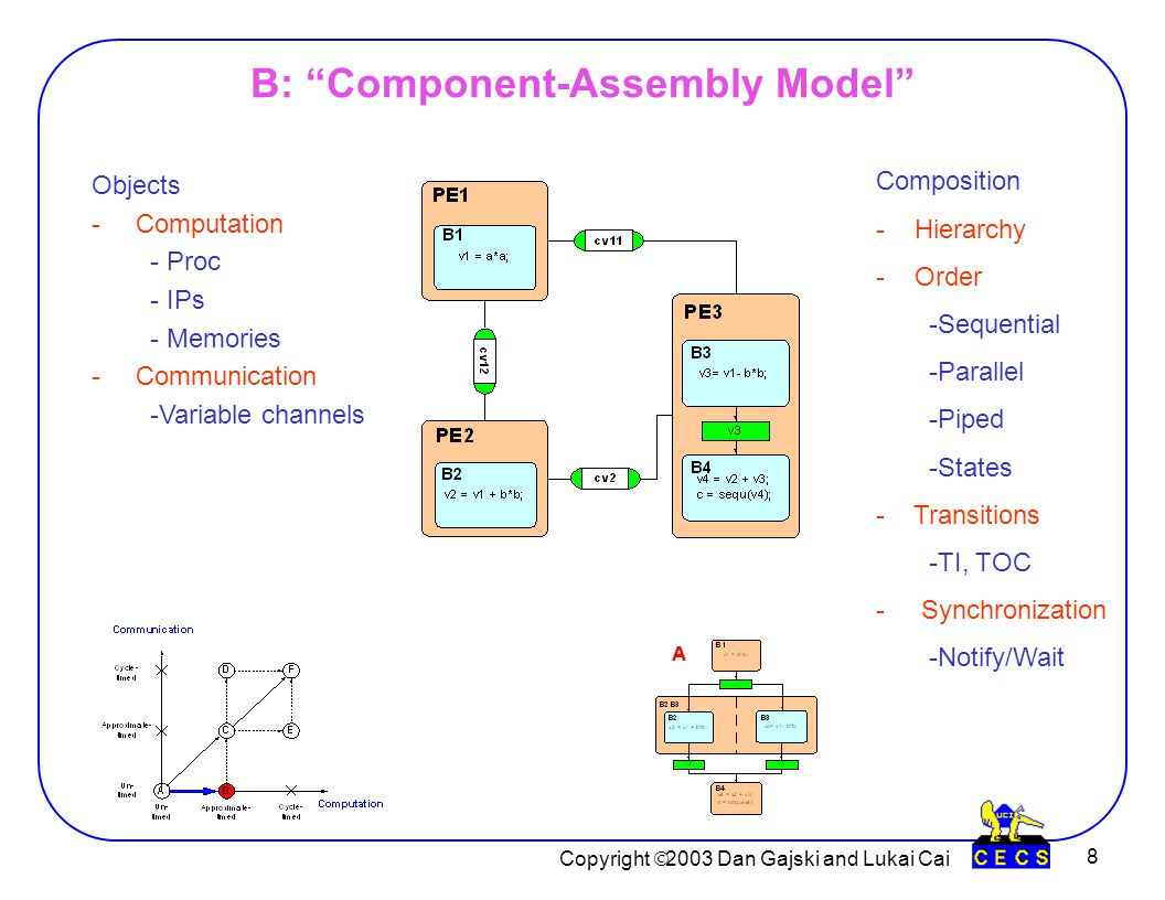 Copyright  2003 Dan Gajski and Lukai Cai 8 B: Component-Assembly Model Objects -Computation - Proc - IPs - Memories -Communication -Variable channels Composition - Hierarchy - Order -Sequential -Parallel -Piped -States - Transitions -TI, TOC - Synchronization -Notify/Wait