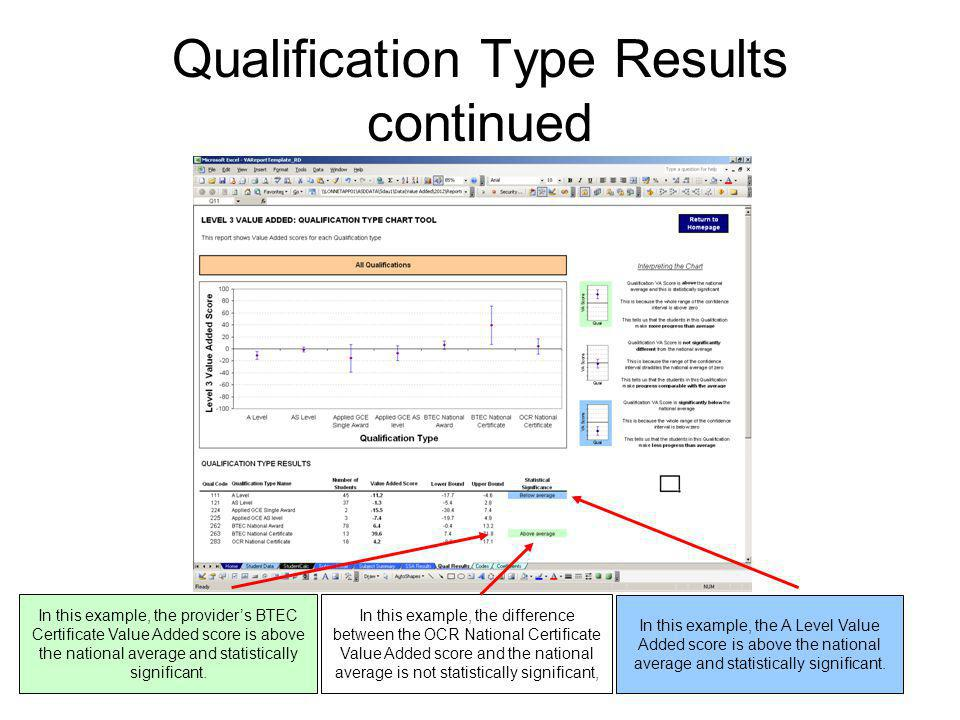 18 Qualification Type Results continued In this example, the provider's BTEC Certificate Value Added score is above the national average and statistic