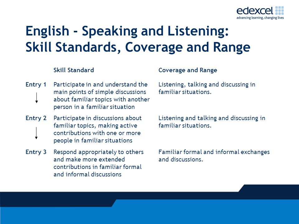 English - Speaking and Listening: Skill Standards, Coverage and Range Skill StandardCoverage and Range Entry 1Participate in and understand the main points of simple discussions about familiar topics with another person in a familiar situation Listening, talking and discussing in familiar situations.