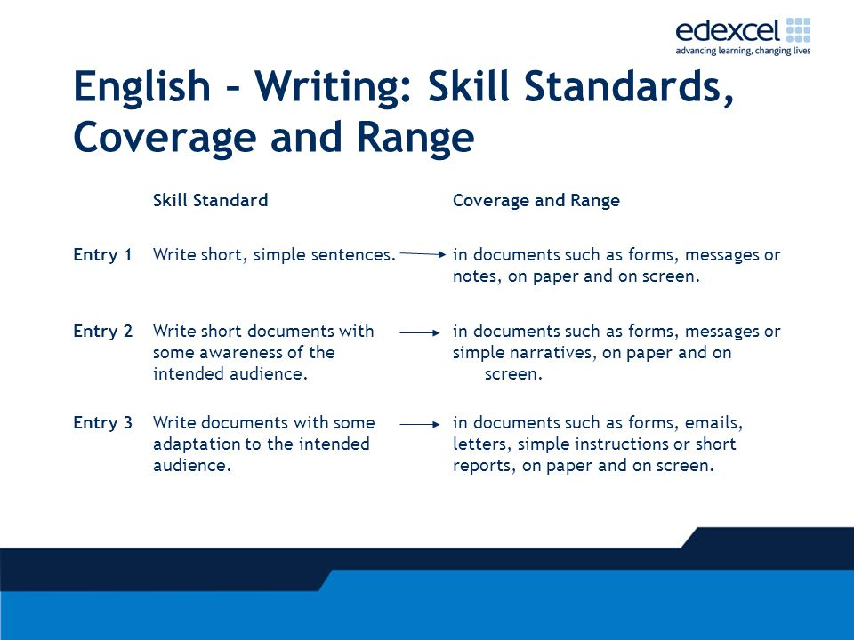 English – Writing: Skill Standards, Coverage and Range Skill StandardCoverage and Range Entry 1Write short, simple sentences.in documents such as forms, messages or notes, on paper and on screen.