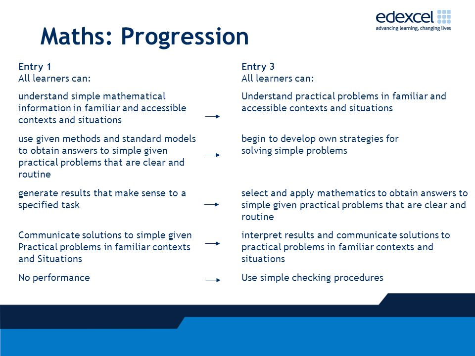 Maths: Progression Entry 1 All learners can: Entry 3 All learners can: understand simple mathematical information in familiar and accessible contexts