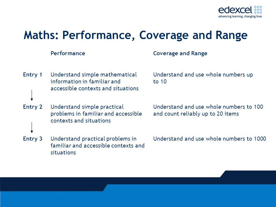 Maths: Performance, Coverage and Range PerformanceCoverage and Range Entry 1Understand simple mathematical information in familiar and accessible contexts and situations Understand and use whole numbers up to 10 Entry 2Understand simple practical problems in familiar and accessible contexts and situations Understand and use whole numbers to 100 and count reliably up to 20 items Entry 3Understand practical problems in familiar and accessible contexts and situations Understand and use whole numbers to 1000