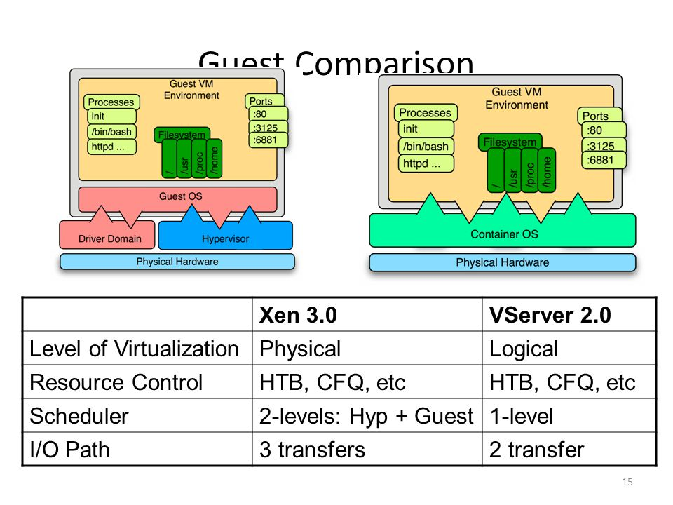 15 Guest Comparison Xen 3.0VServer 2.0 Level of VirtualizationPhysicalLogical Resource ControlHTB, CFQ, etc Scheduler2-levels: Hyp + Guest1-level I/O Path3 transfers2 transfer