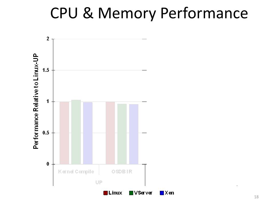 18 CPU & Memory Performance