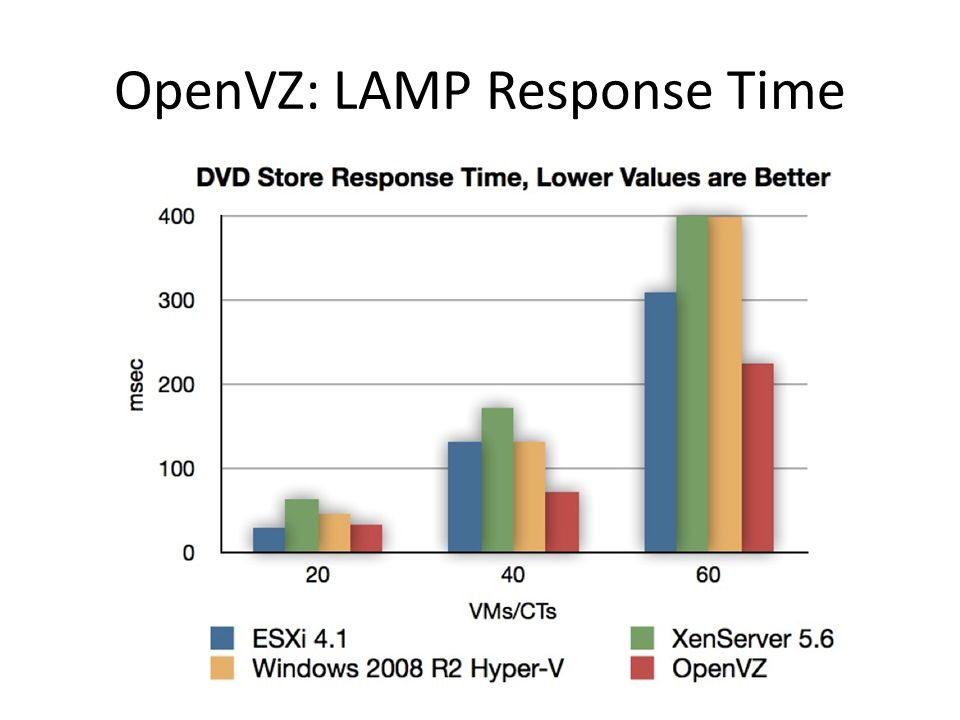 OpenVZ: LAMP Response Time