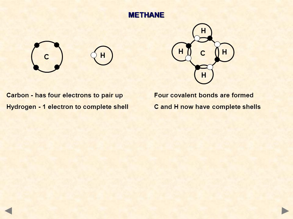 METHANE C H C H H H H Carbon - has four electrons to pair up Hydrogen - 1 electron to complete shell Four covalent bonds are formed C and H now have c