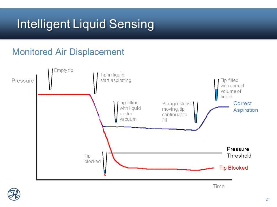 24 Intelligent Liquid Sensing Monitored Air Displacement Tip Blocked Pressure Time Correct Aspiration Pressure Threshold Empty tip Tip filling with li