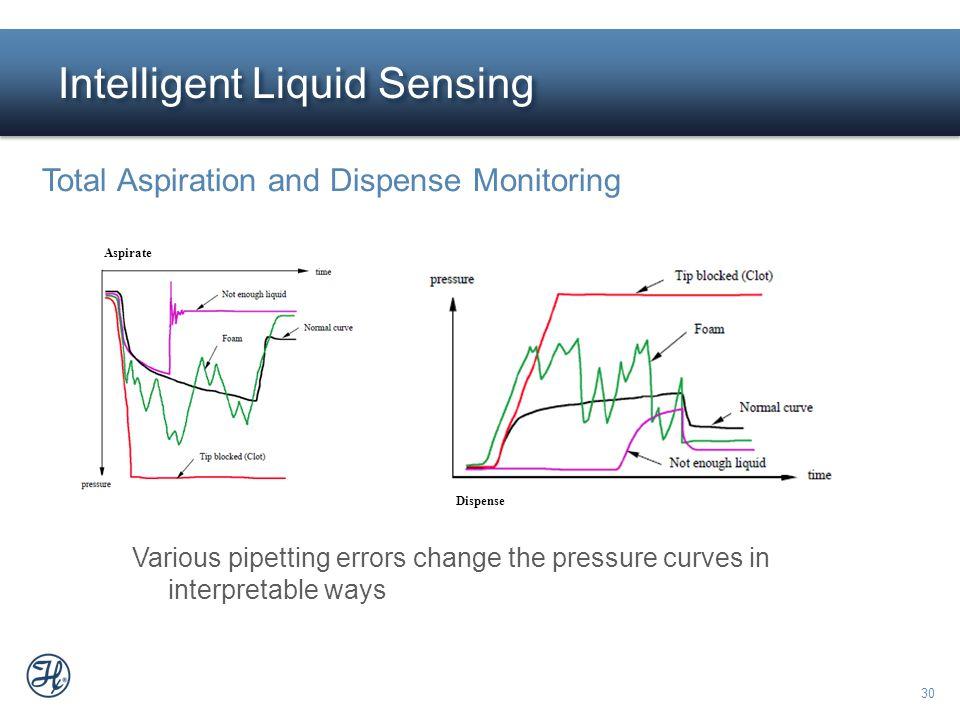 30 Intelligent Liquid Sensing Total Aspiration and Dispense Monitoring Various pipetting errors change the pressure curves in interpretable ways Aspir