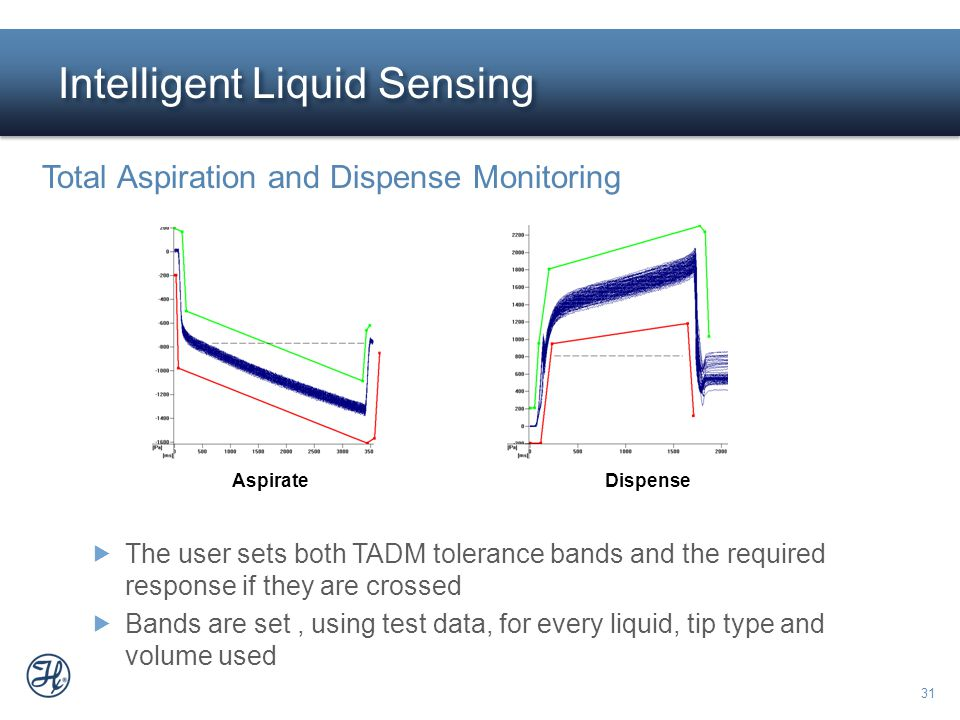 31 Intelligent Liquid Sensing AspirateDispense Total Aspiration and Dispense Monitoring  The user sets both TADM tolerance bands and the required res