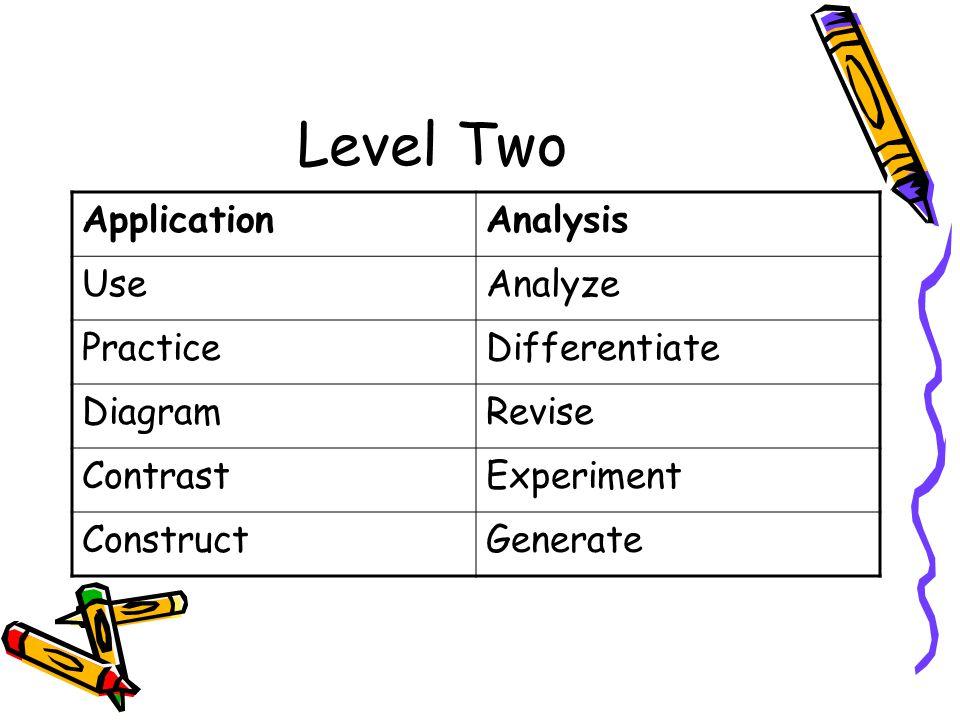 Level Two ApplicationAnalysis UseAnalyze PracticeDifferentiate DiagramRevise ContrastExperiment ConstructGenerate