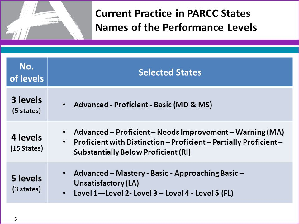 Current Practice in PARCC States Names of the Performance Levels No.