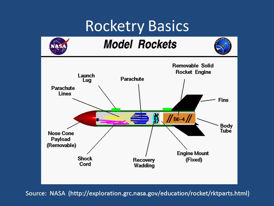 Rocketry Basics Source: NASA (http://exploration.grc.nasa.gov/education/rocket/rktparts.html)
